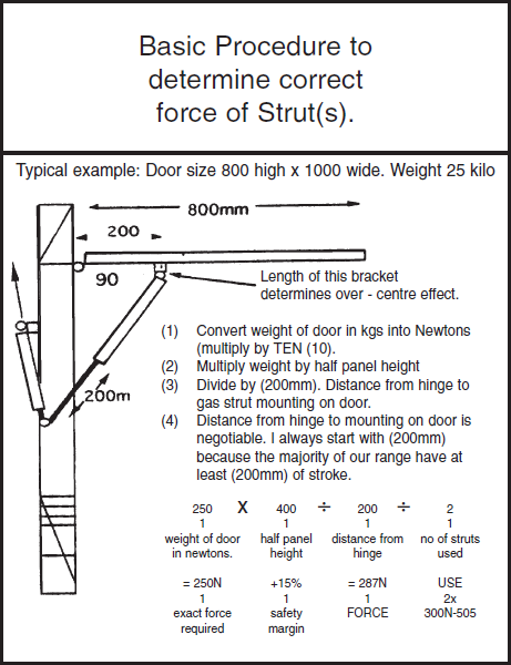 Basic Procedure to determine correct force of Strut(s) - typical example - door size 800 high by 1000 wide. 1. convert the weight of the door in kgs into Newtons. 2. Multiply weight by half panel height. 3. Divide by 200mm. Distance from hinge to gas strut mounting on door. 4. Distance from hinge to mounting on door is negotiable.